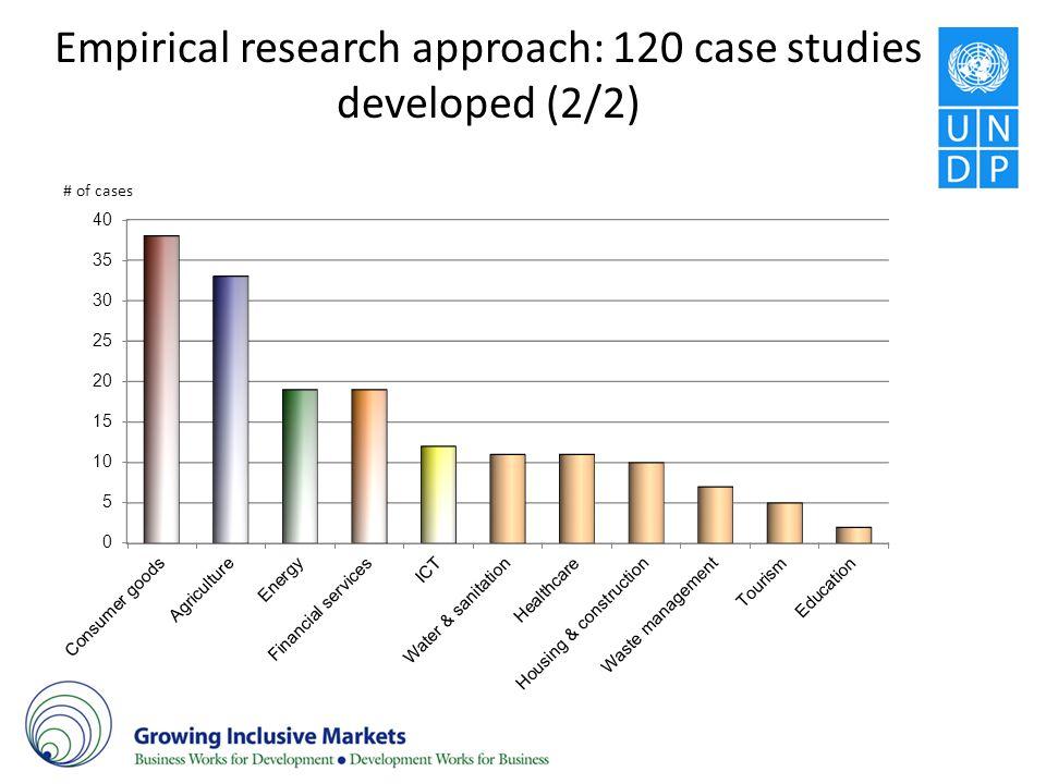 Empirical research approach: 120 case studies developed (2/2)