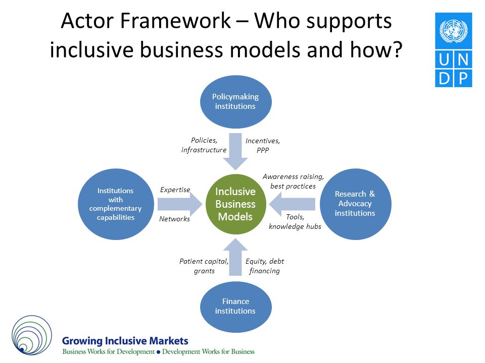 Actor Framework – Who supports inclusive business models and how