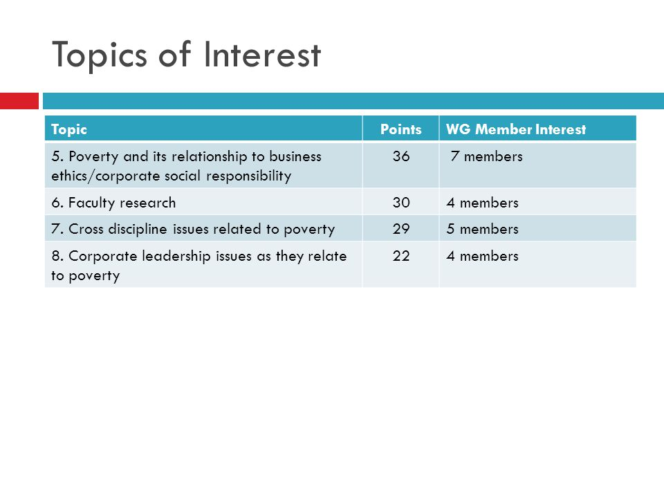 Topics of Interest Topic Points WG Member Interest