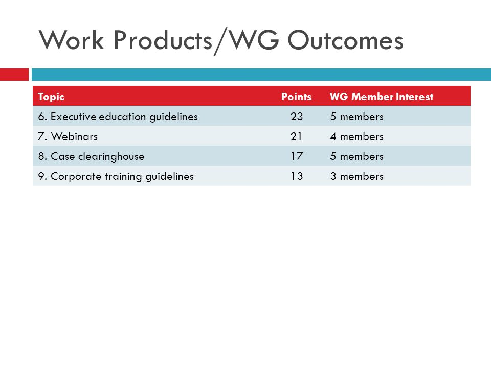 Work Products/WG Outcomes