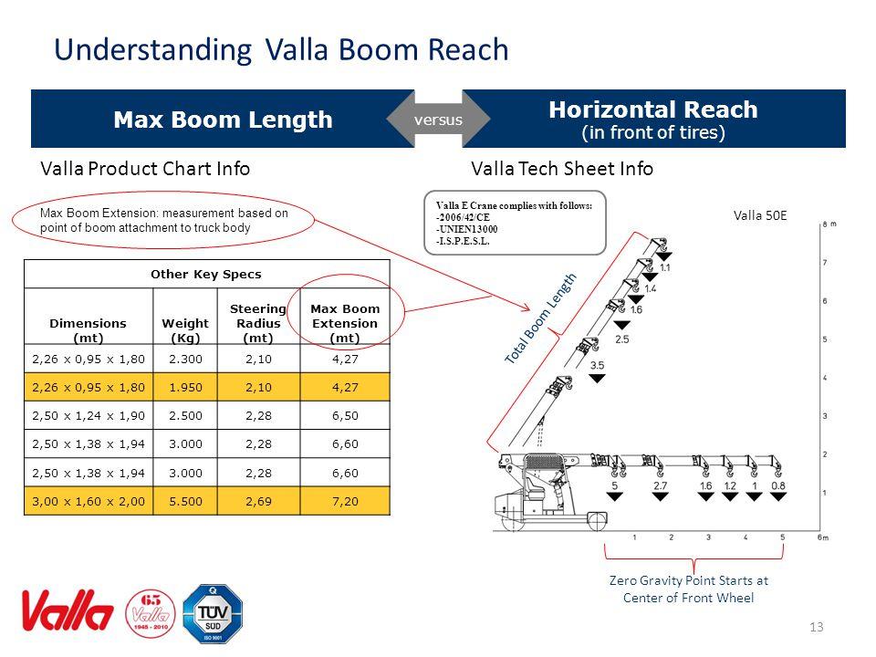Max Boom Extension (mt)