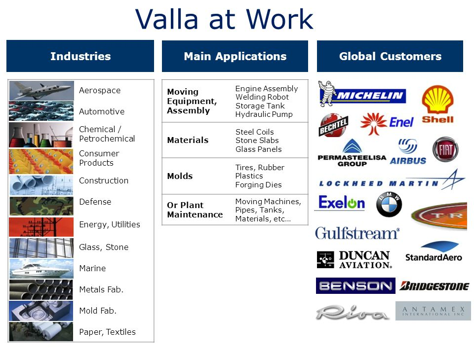 Valla at Work Industries Main Applications Global Customers