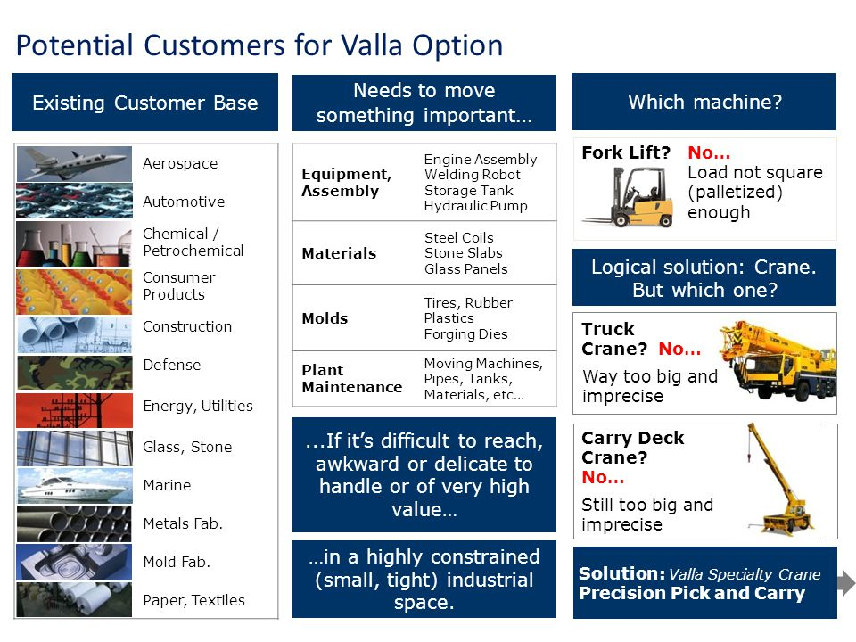 Potential Customers for Valla Option