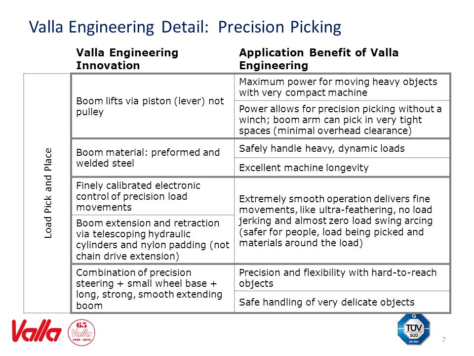 Valla Engineering Detail: Precision Picking