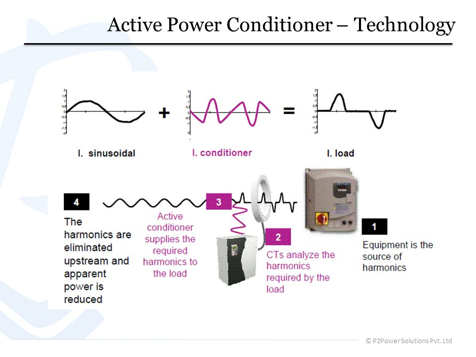 Active Power Conditioner – Technology