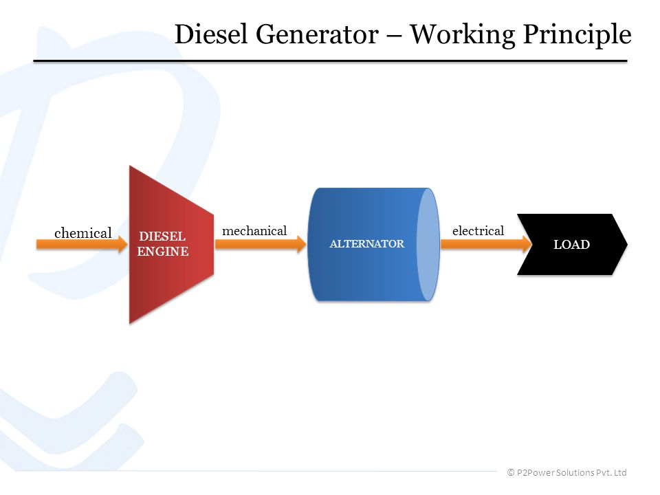Diesel Generator – Working Principle