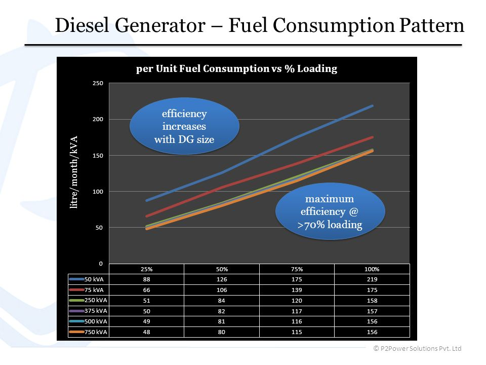 Diesel Generator – Fuel Consumption Pattern