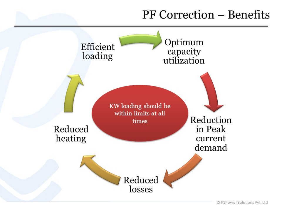 PF Correction – Benefits