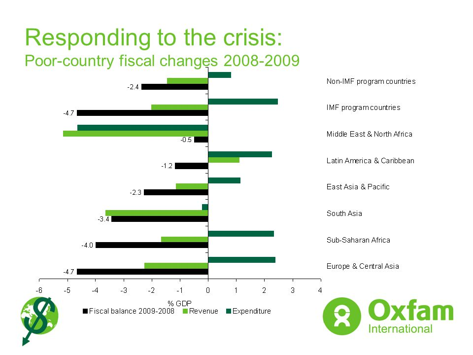 Responding to the crisis: Poor-country fiscal changes 2008-2009