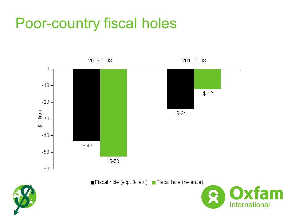 Poor-country fiscal holes