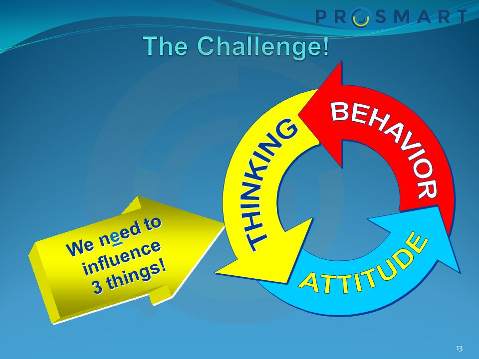 The Challenge! We need to influence 3 things!