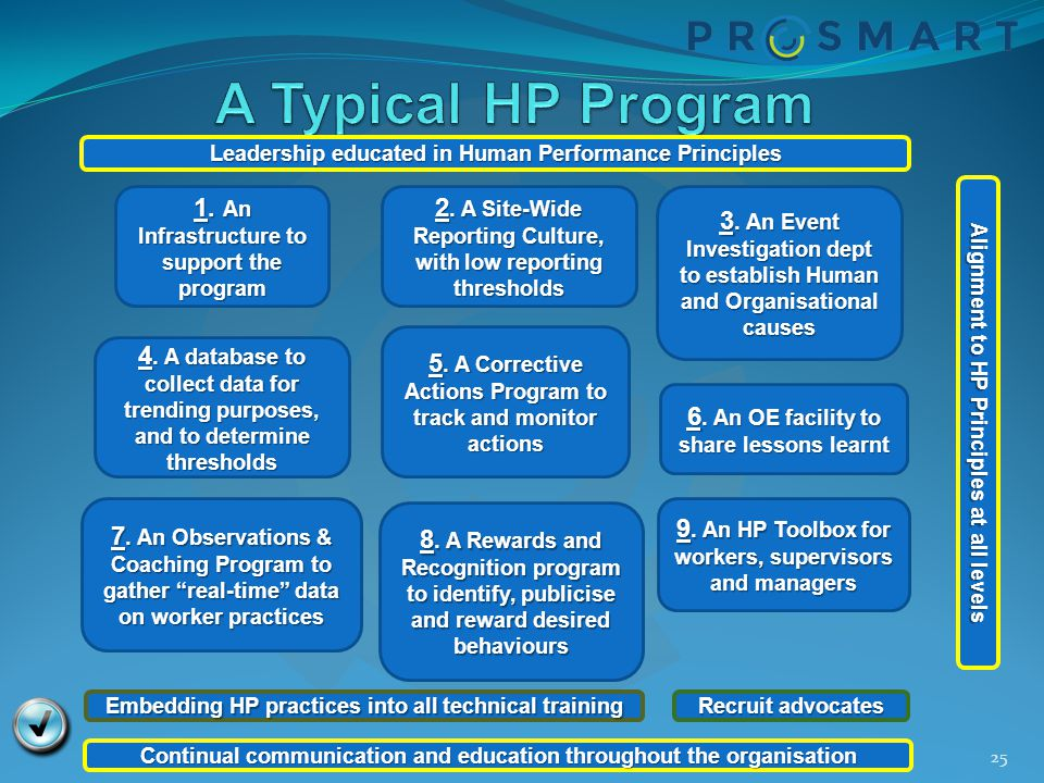 A Typical HP Program 1. An Infrastructure to support the program