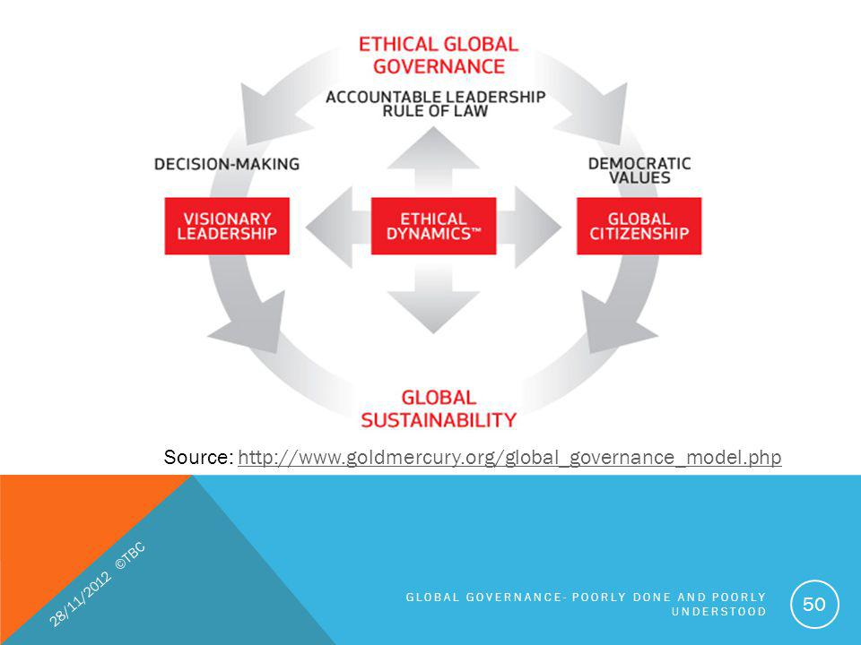 Source: http://www.goldmercury.org/global_governance_model.php