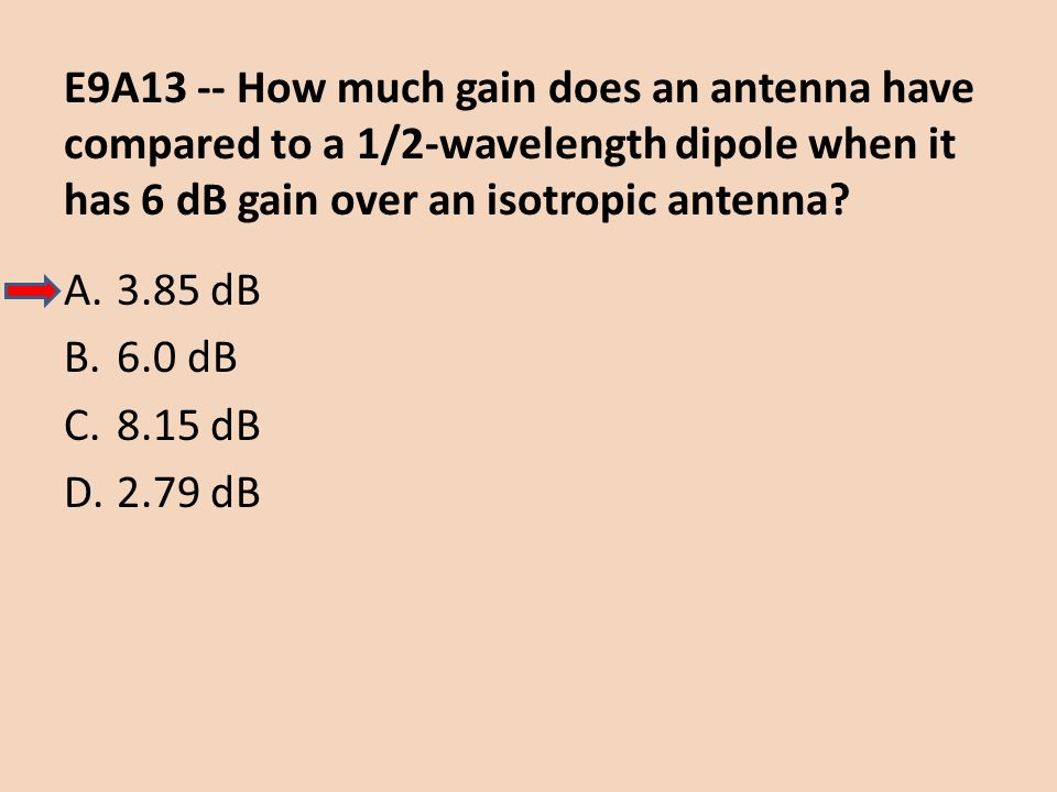 E9A13 -- How much gain does an antenna have compared to a 1/2-wavelength dipole when it has 6 dB gain over an isotropic antenna