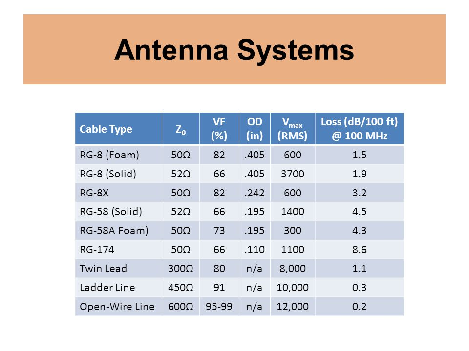 Antenna Systems Cable Type Z0 VF (%) OD (in) Vmax (RMS)