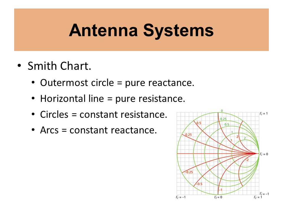 Antenna Systems Smith Chart. Outermost circle = pure reactance.