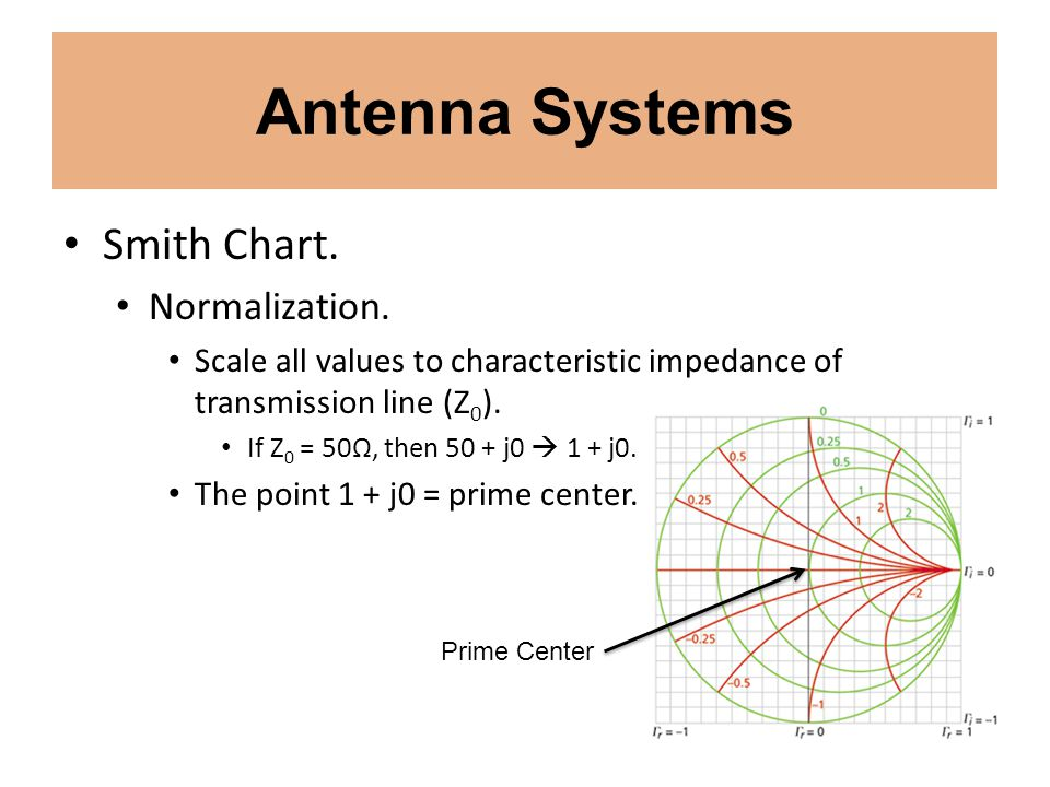 Antenna Systems Smith Chart. Normalization.