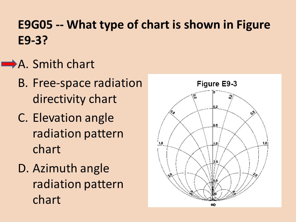 E9G05 -- What type of chart is shown in Figure E9-3