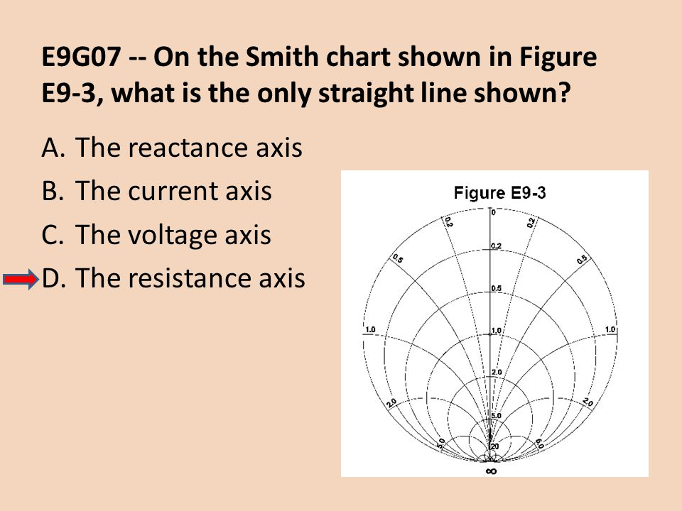 E9G07 -- On the Smith chart shown in Figure E9-3, what is the only straight line shown