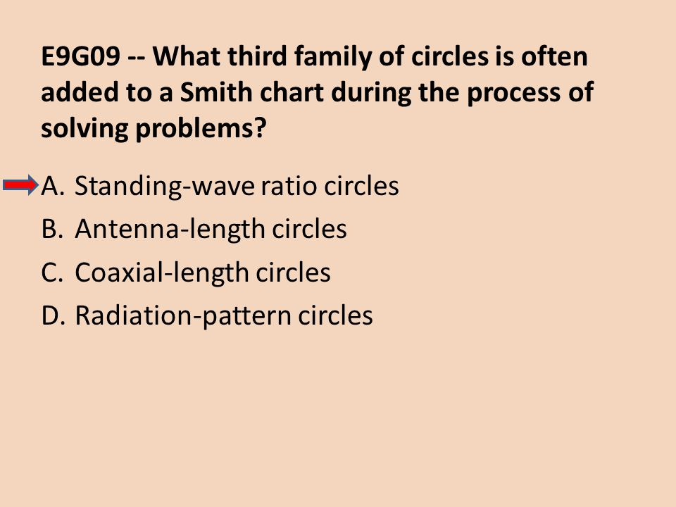 E9G09 -- What third family of circles is often added to a Smith chart during the process of solving problems