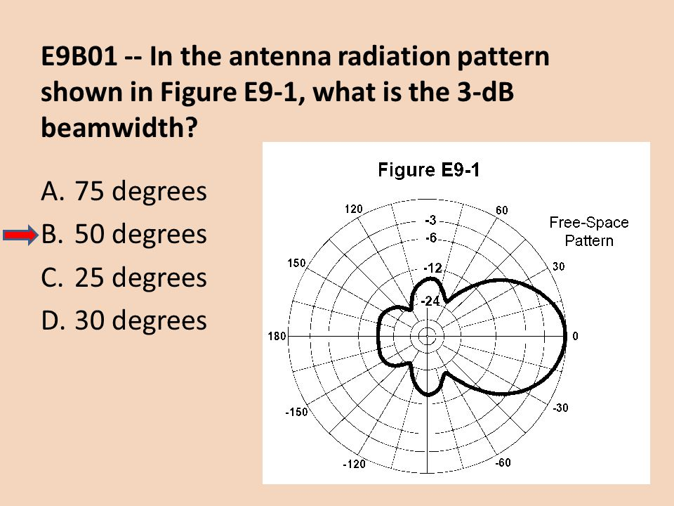 E9B01 -- In the antenna radiation pattern shown in Figure E9-1, what is the 3-dB beamwidth
