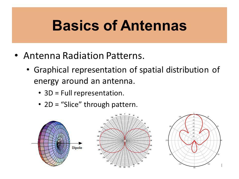 Basics of Antennas Antenna Radiation Patterns.