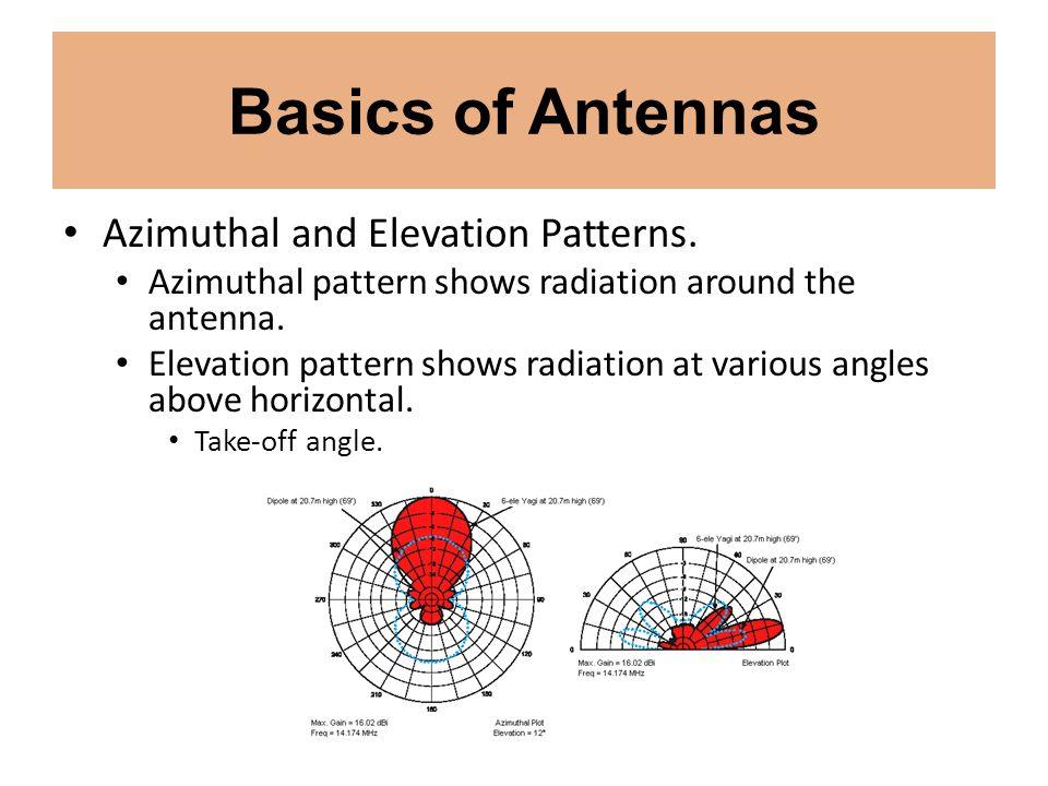 Basics of Antennas Azimuthal and Elevation Patterns.