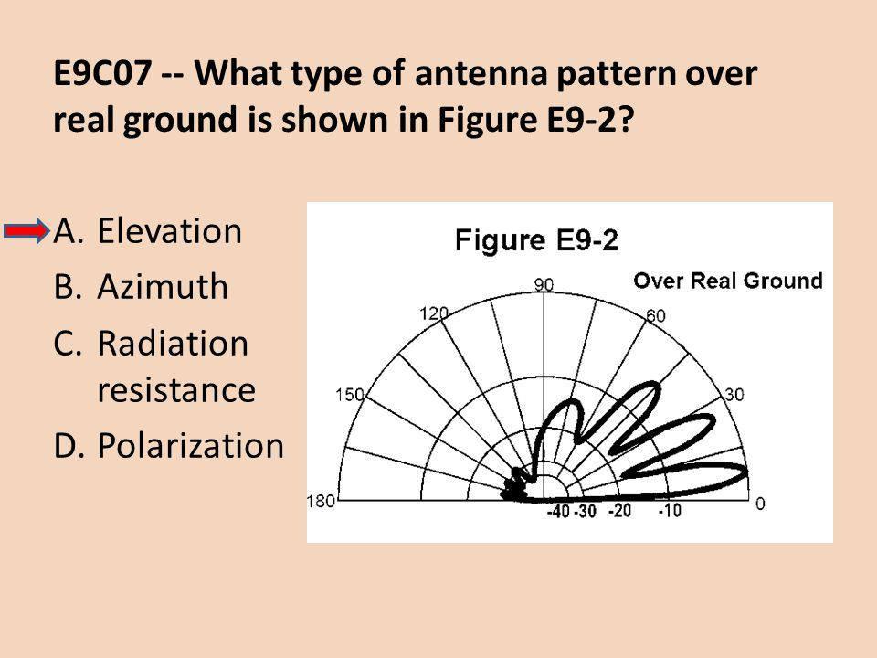 E9C07 -- What type of antenna pattern over real ground is shown in Figure E9-2