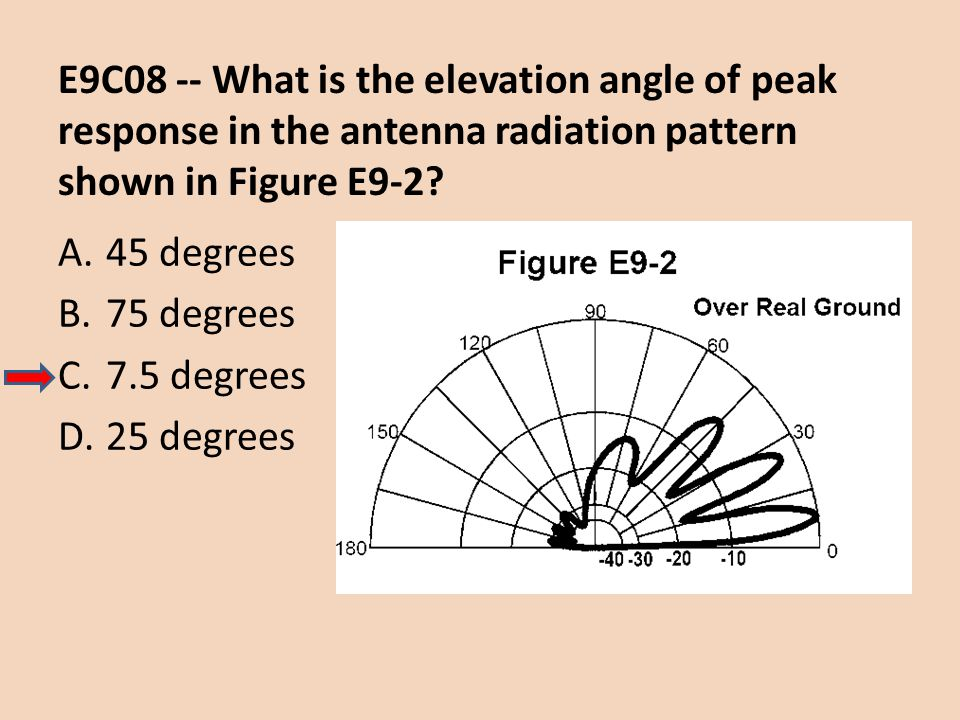 E9C08 -- What is the elevation angle of peak response in the antenna radiation pattern shown in Figure E9-2