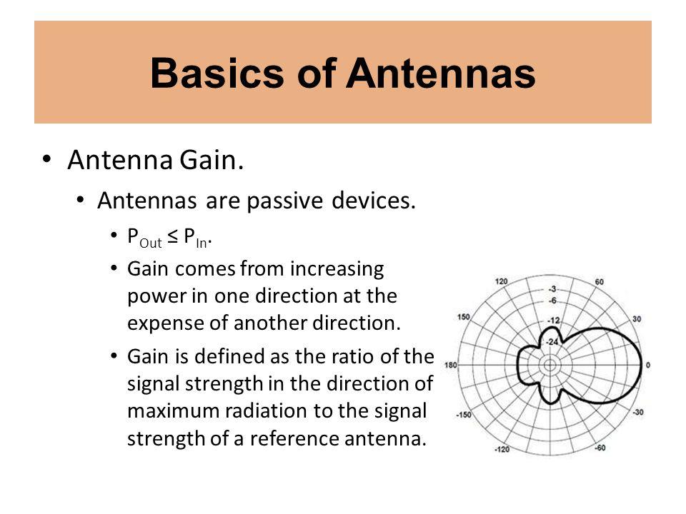 Basics of Antennas Antenna Gain. Antennas are passive devices.