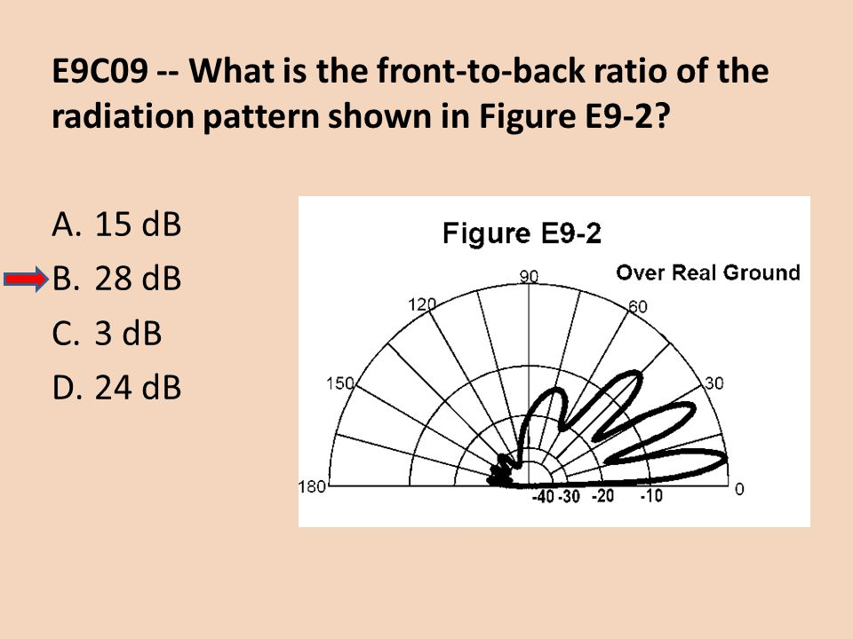 E9C09 -- What is the front-to-back ratio of the radiation pattern shown in Figure E9-2
