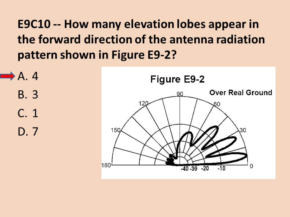 E9C10 -- How many elevation lobes appear in the forward direction of the antenna radiation pattern shown in Figure E9-2