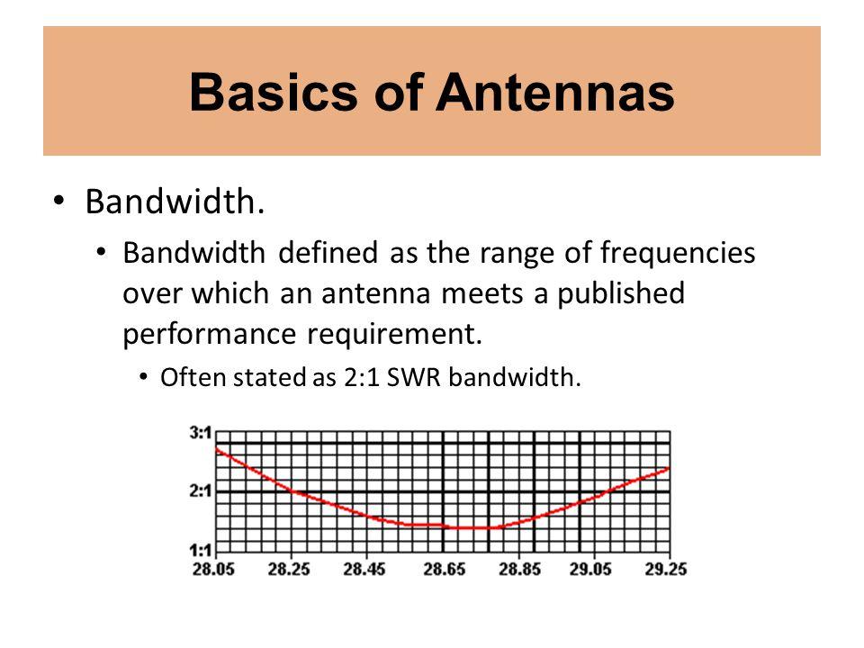 Basics of Antennas Bandwidth.