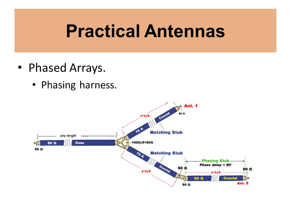 Practical Antennas Phased Arrays. Phasing harness.