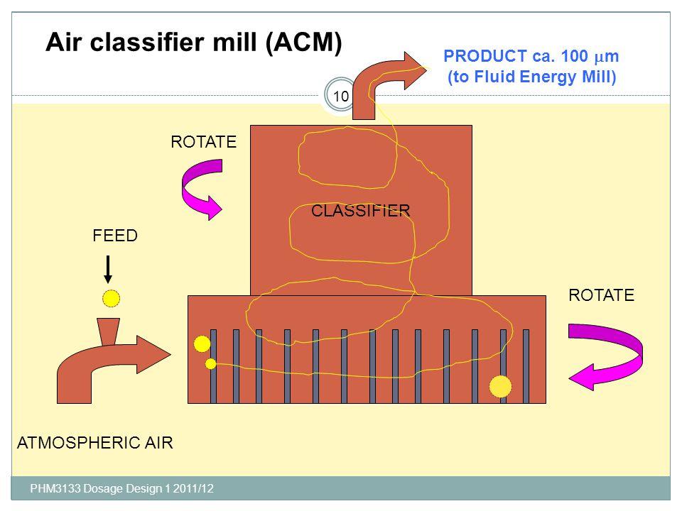 Air classifier mill (ACM)