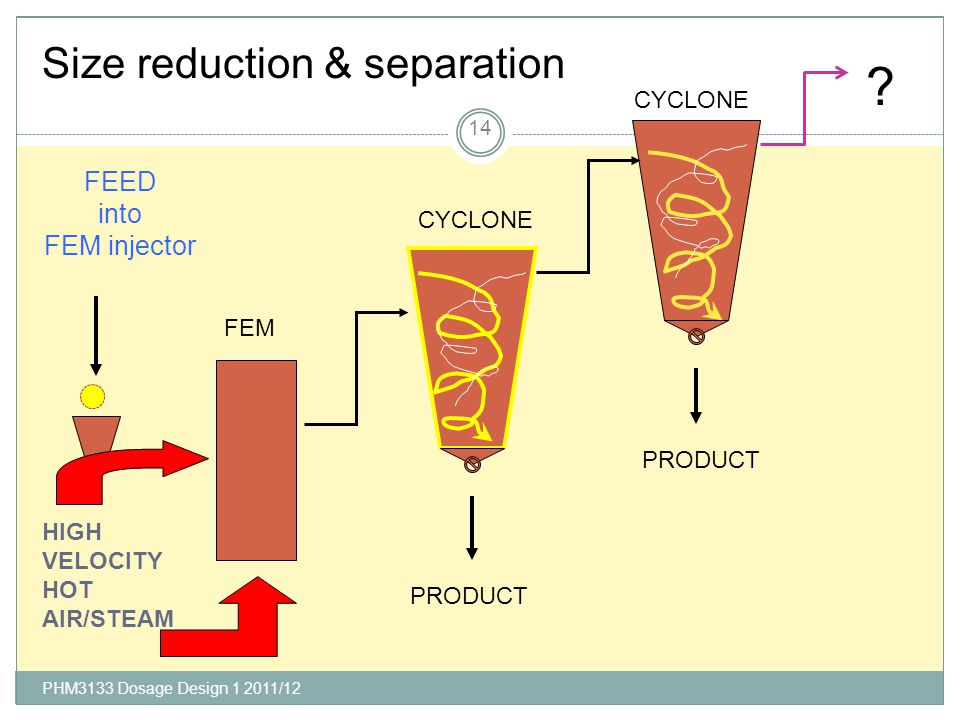 Size reduction & separation FEED into FEM injector CYCLONE CYCLONE