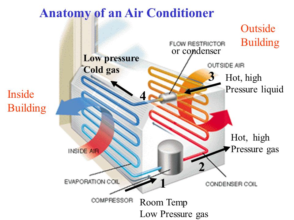Anatomy of an Air Conditioner