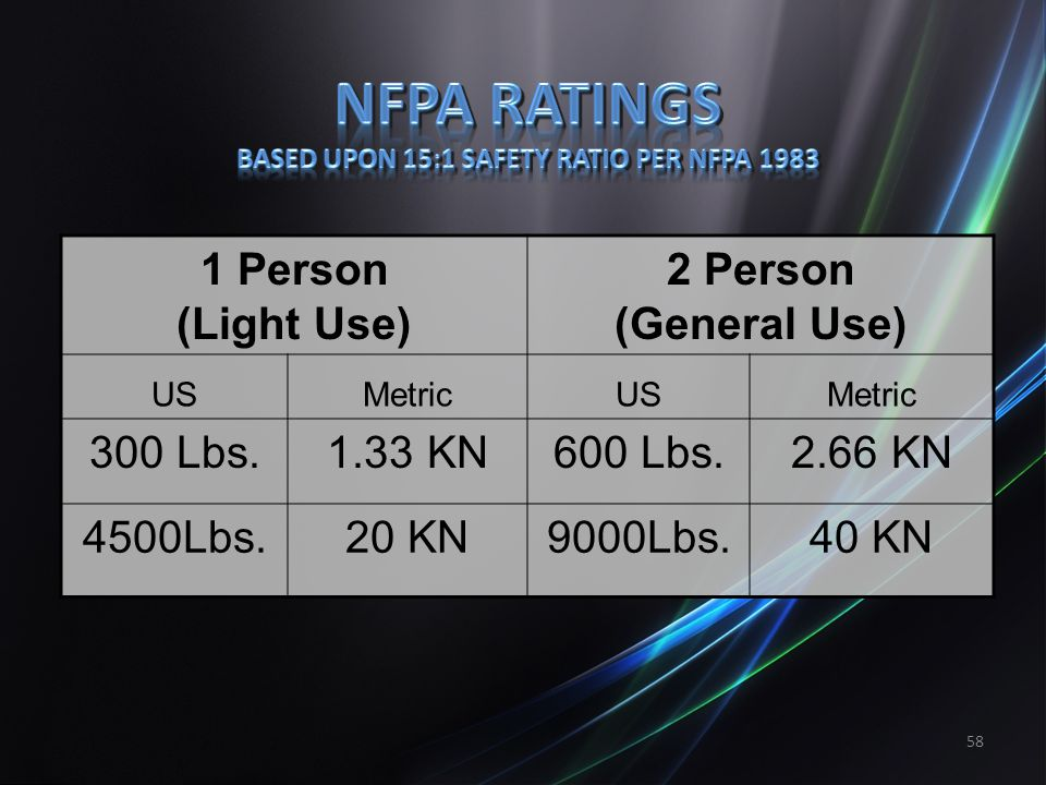 NFPA RATINGS Based Upon 15:1 Safety Ratio per NFPA 1983