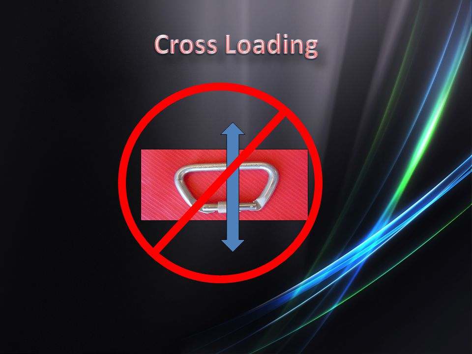 Cross Loading