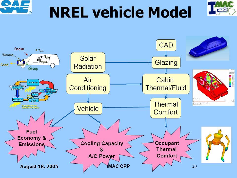 NREL vehicle Model CAD Solar Radiation Glazing Air Cabin Conditioning