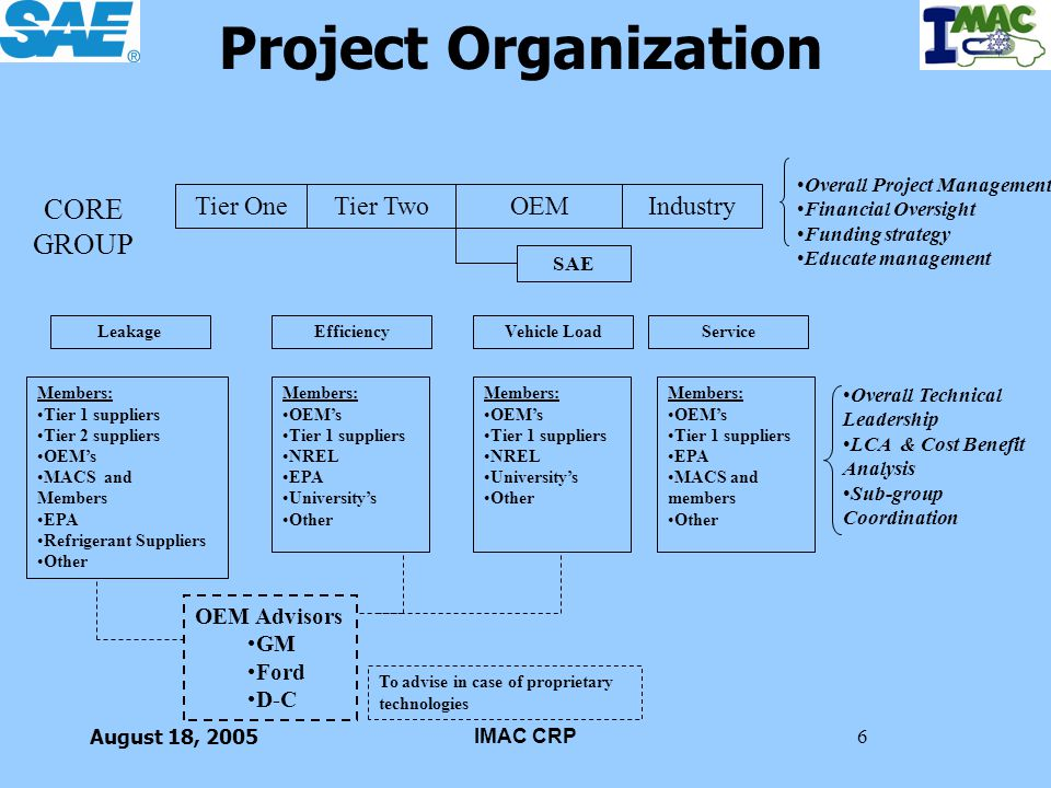 Project Organization CORE GROUP Tier One Tier Two OEM Industry