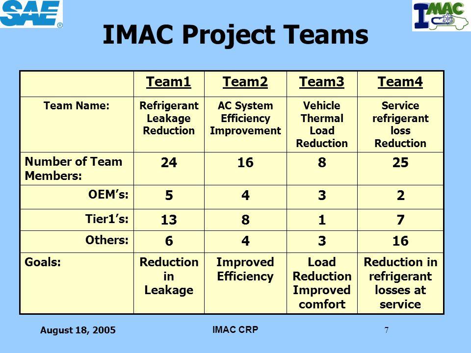 IMAC Project Teams 16 3 4 6 7 1 8 13 2 5 25 24 Team4 Team3 Team2 Team1