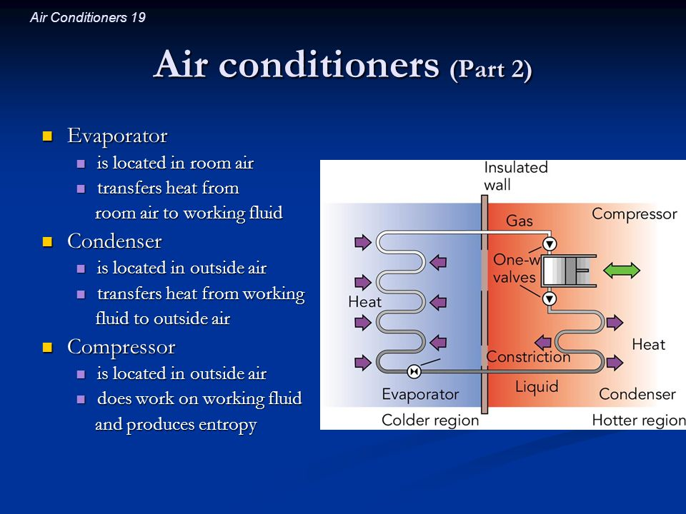 Air conditioners (Part 2)