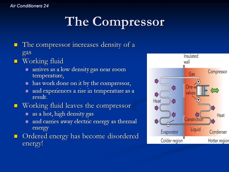 The Compressor The compressor increases density of a gas Working fluid