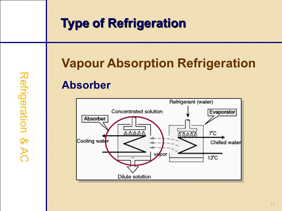 Vapour Absorption Refrigeration