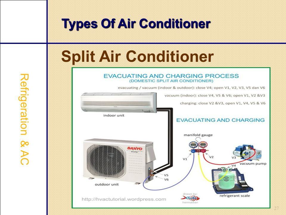 Split Air Conditioner Types Of Air Conditioner Refrigeration & AC