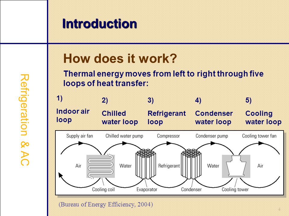 Introduction How does it work Refrigeration & AC