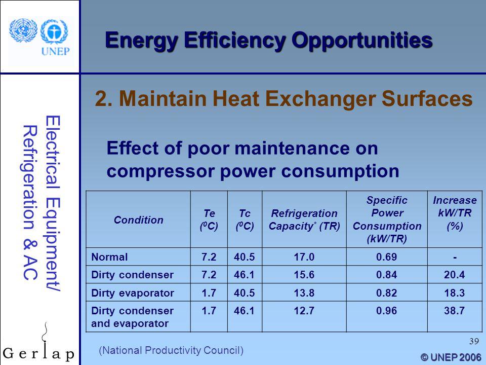 Refrigeration Capacity* (TR) Specific Power Consumption (kW/TR)
