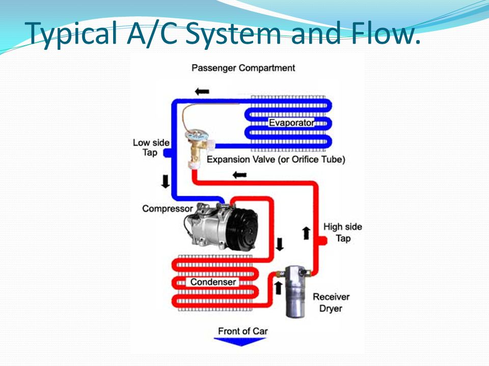 Typical A/C System and Flow.