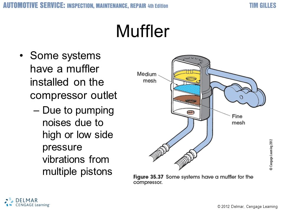 Muffler Some systems have a muffler installed on the compressor outlet